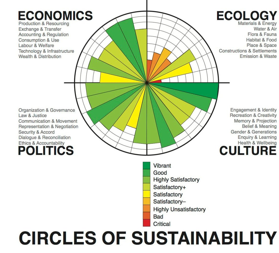 Circles_of_Sustainability_image_assessment_Me
